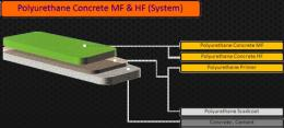 พื้น polyurethane concrete