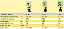 หัวควบคุมอุณหภูมิ Immersion Thermostats