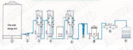 ชุดผลิตน้ำดื่ม ระบบซอฟท์เทนเนอร์