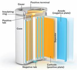 แบตเตอรี่ลิเธียมไอออนกระบอก(Cylindrical lithium-ion batter)