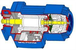มอเตอร์โรเตอร์ทรงกระบอก Demag Type Z