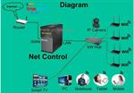 net control  Wi.Fi