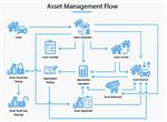 Prosoft iERP Asset