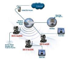 กล้องวงจรปิด Dlink DCS-6620G CCD MPEG4 Pan/Tilt/10X