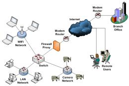 รับติดตั้งวางระบบและให้คำปรึกษาทางด้าน IT network และ Server ภายในบริษัท